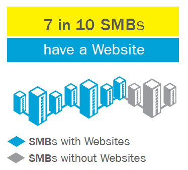 7of10-SMB-HaveWebsite